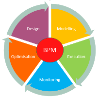 Construction Project Manager Salary >> What is BPM? | Business Process Management