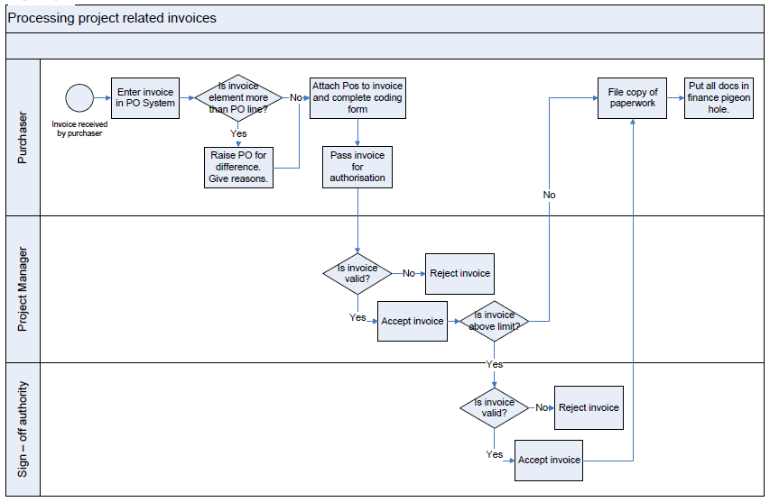 Invoice Process Flow Chart on visio process mapping symbols