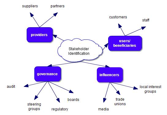 stakeholder identification mind map