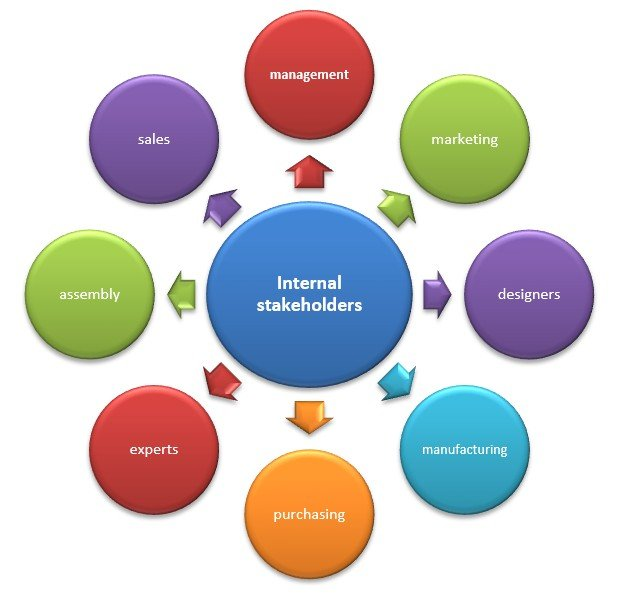 internal and external relationship management