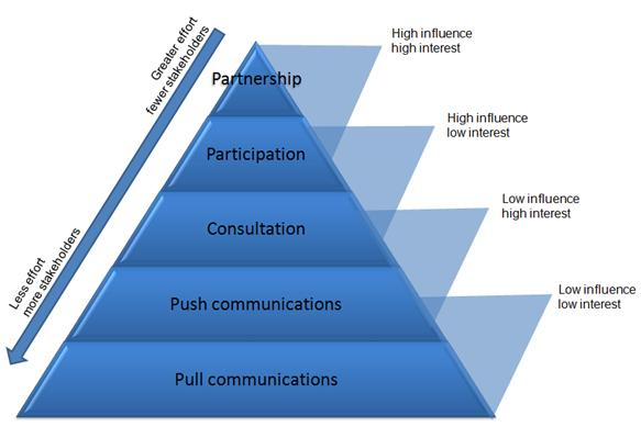 the relationship between management skills and level