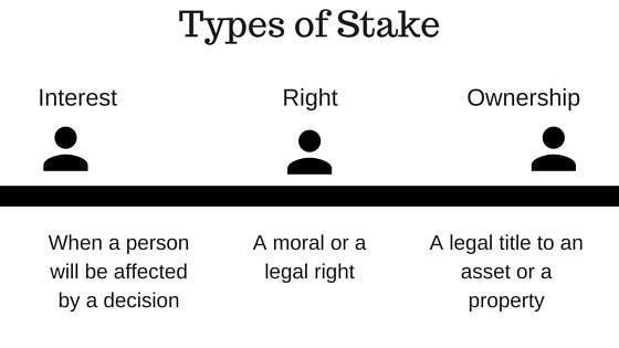 What is a Stake? Meaning and definition of Stakeh
