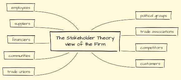 the stakeholder theory view of the firm