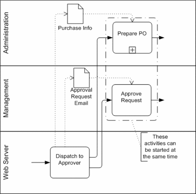An example Business Process Model for an approval process