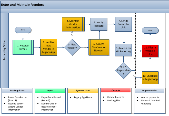 Excel process flow chart template