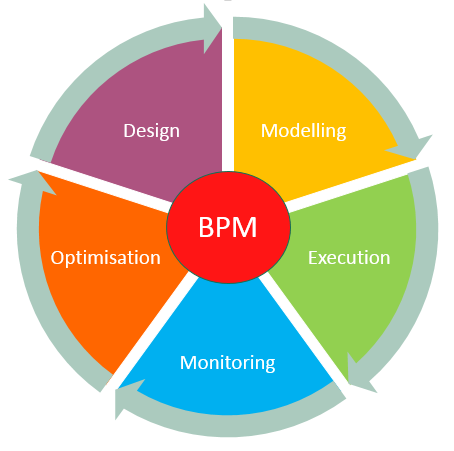 What Is Bpm Business Process Management