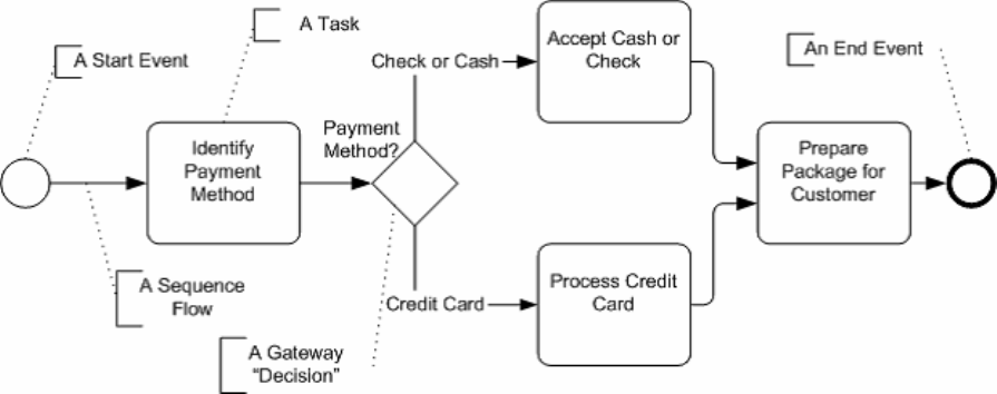Bpm payment process business process model example bpm for a job notification process ccuart Choice Image