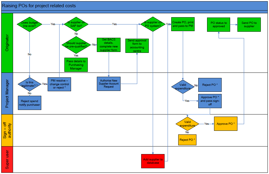 Flowchart for raising a Purchase Order on