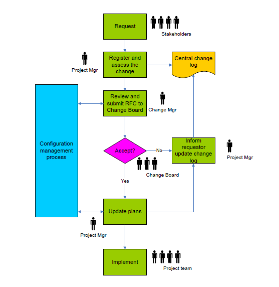 it change management process template - change management process