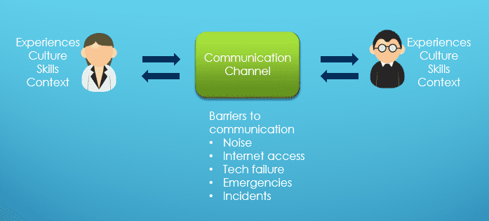 effective communication - the communication process