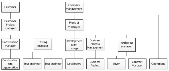 Project team meaning and definition project team organisation ccuart Choice Image