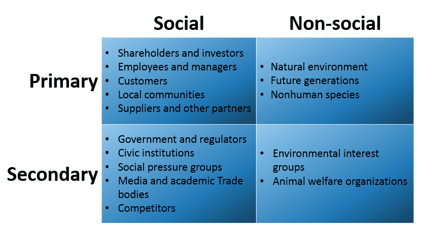 example primary and secondary stakeholders