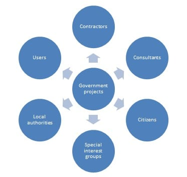 stakeholders on government projects