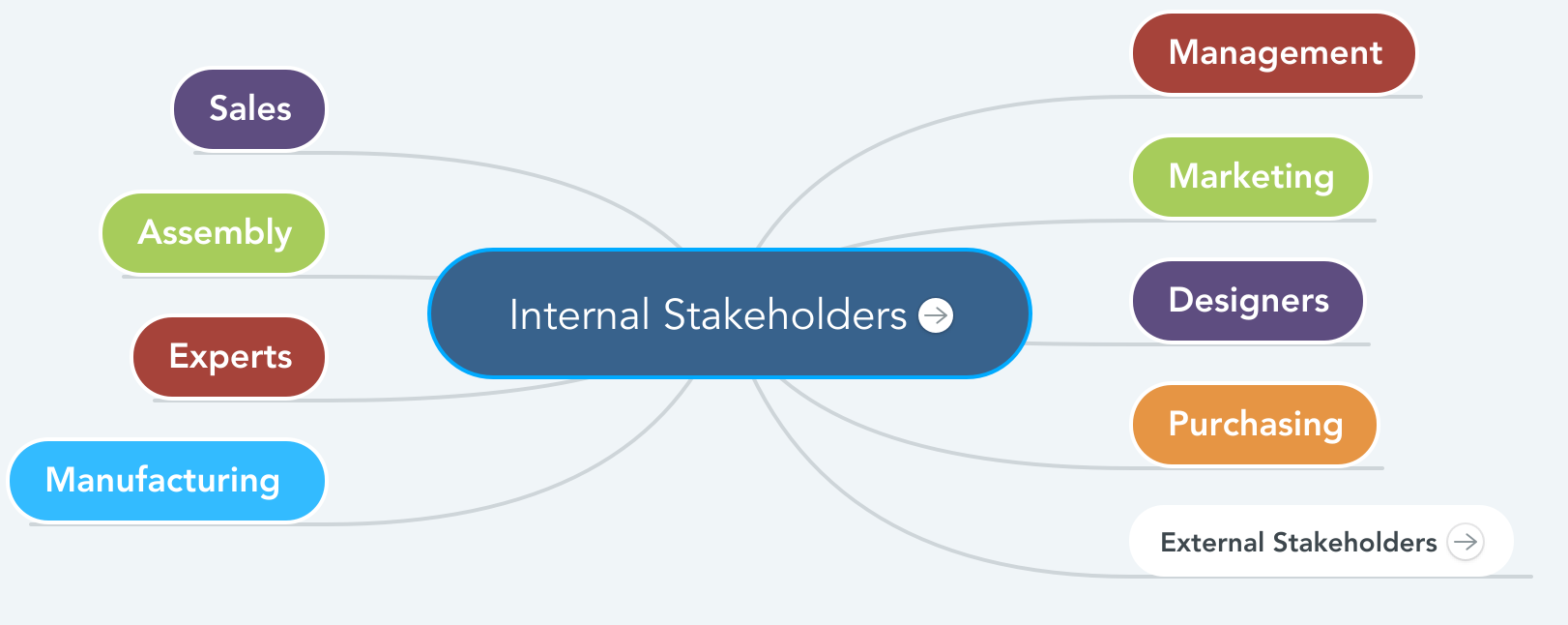 Mindmap showing Internal Stakeholders