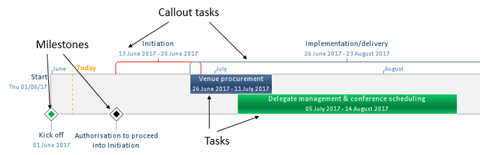 microsoft project how to use the timeline tool a step by step guide
