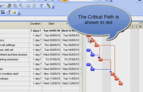 Critical Path Microsoft project - Video