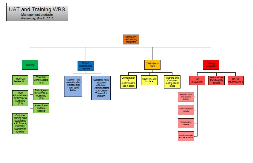 Uat Testing Work Breakdown Structure