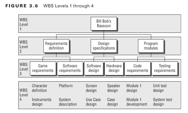 Example Work Breakdown Structures Wbs  Download Free In Pdf