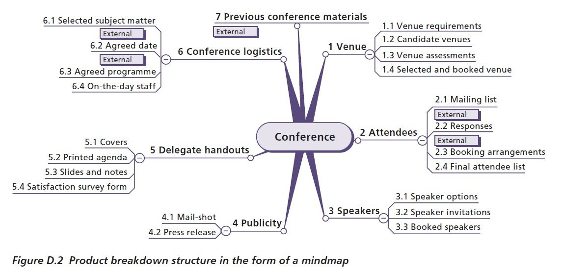 22 example work breakdown structures wbs download free in pdf conference mindmap work breakdown structure fandeluxe Choice Image