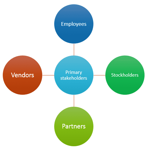primary stakeholders
