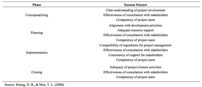 project management success factors What are critical success factors in project management what are critical success factors in project management critical success factors (csfs), also known as key.