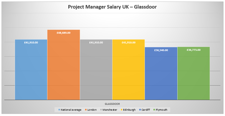 average project manager salary Rate of pay for a project manager project managers working as independent contractors reported average salaries ranging from $89,000 to $97,000 per year.