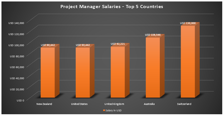 project director salary Discover what it takes to be a social media manager  content, analysing usage  data, facilitating customer service and managing projects and campaigns.