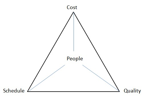 Project Management Triangle Time Cost And Quality Iron Triangle