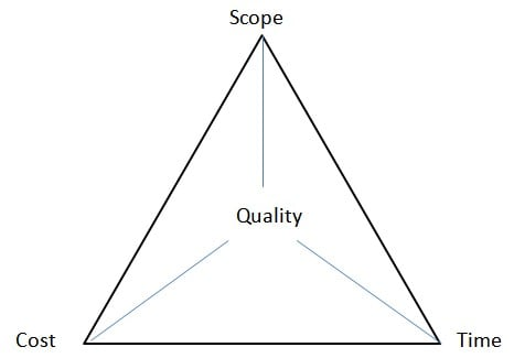 Project Management Triangle - Time, Cost and Quality - Iron