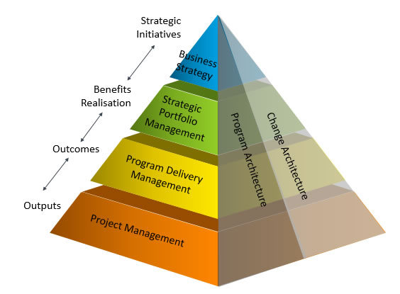 Advantages Of Project And Program Management