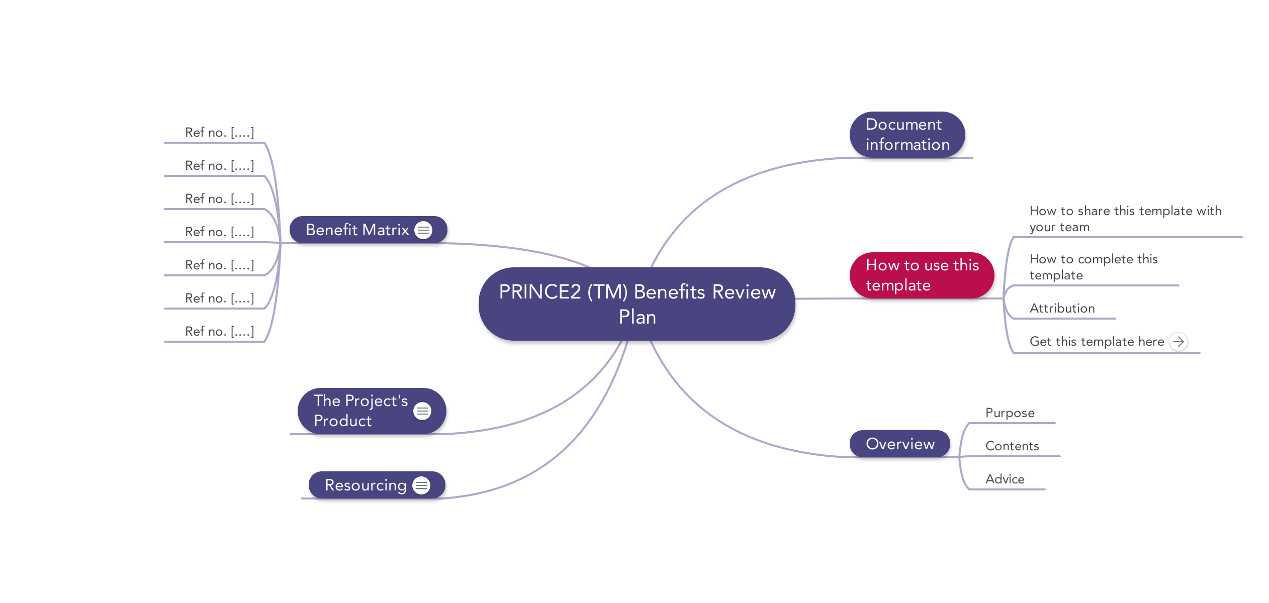 Prince2 Templates | Mind Maps, Word, Excel and PDF