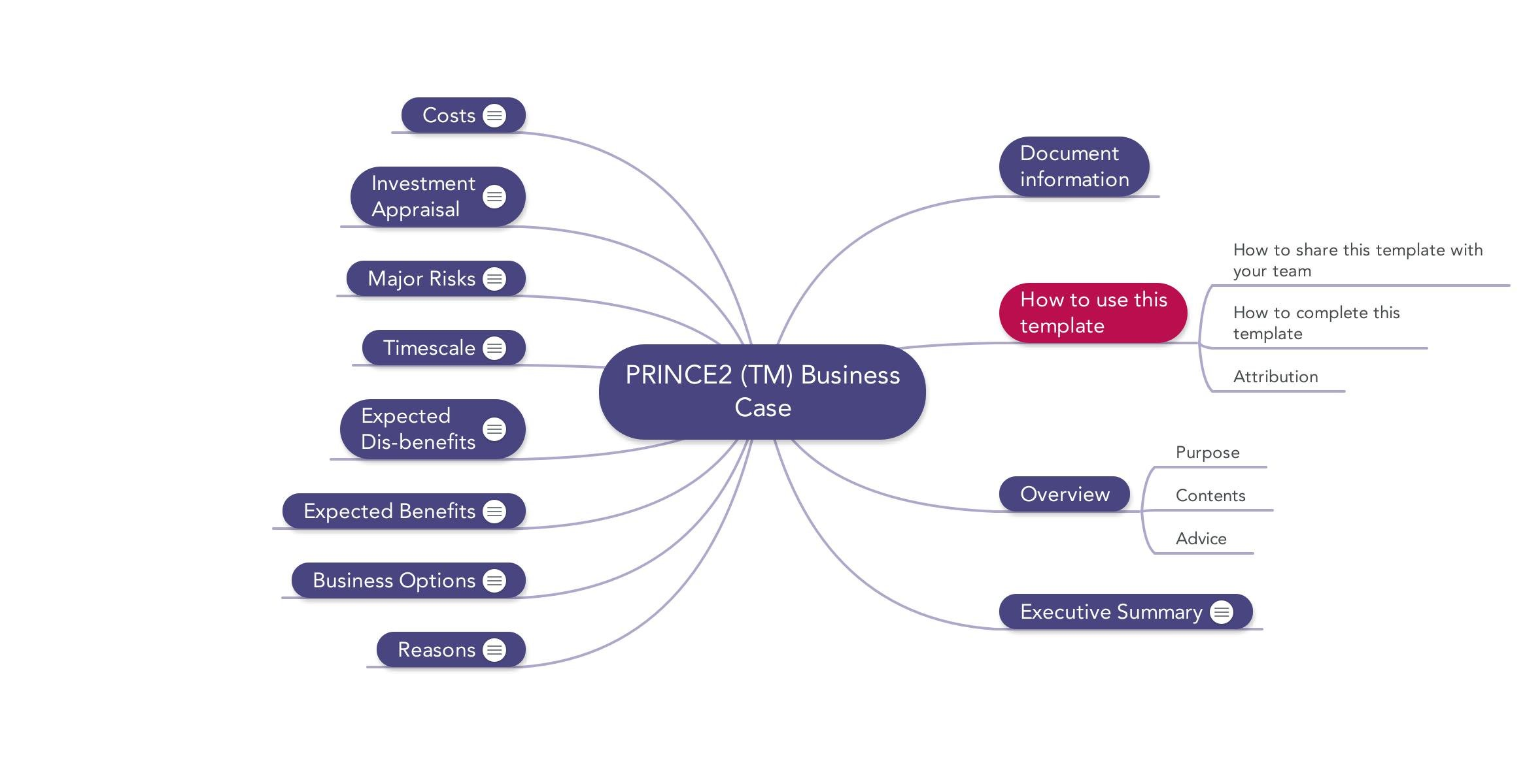 Prince2 templates mind maps word excel and pdf download the business case in word pdf or mindmap format wajeb Images