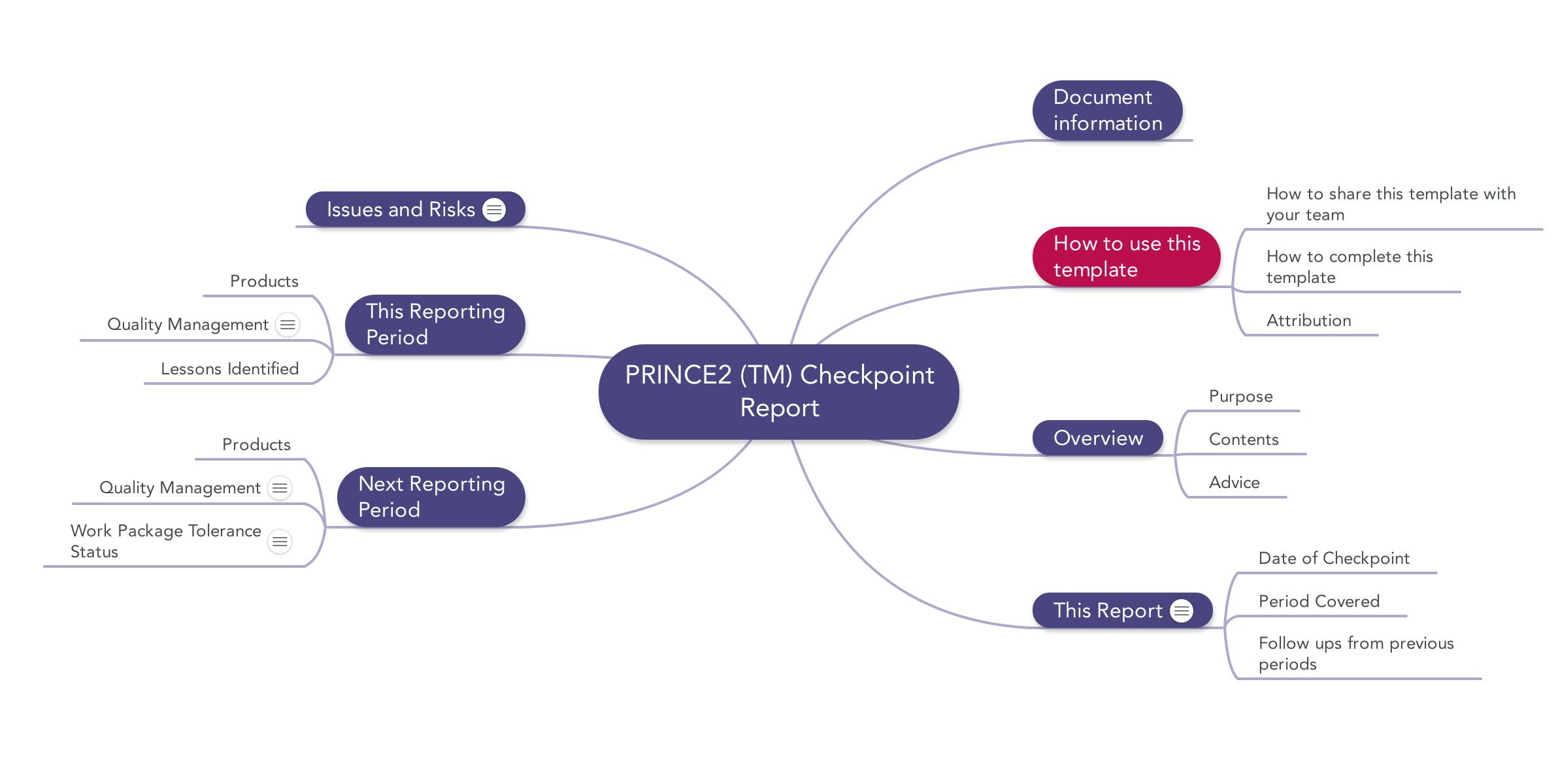Prince2 templates mind maps word excel and pdf prince2 mindmap checkpoint report template fbccfo Images