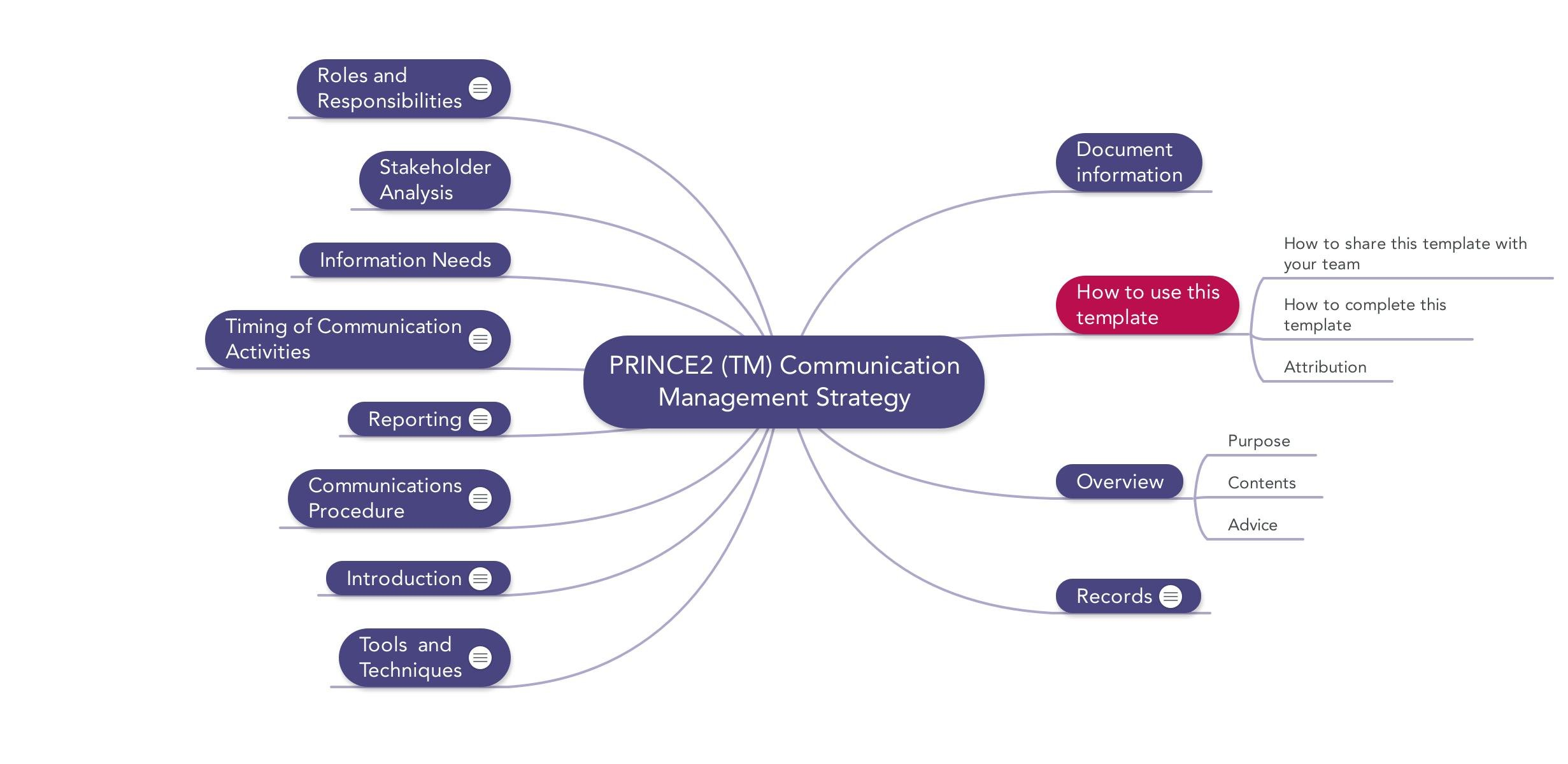 Image Of Prince2 Mindmap Communication Management Strategy Template