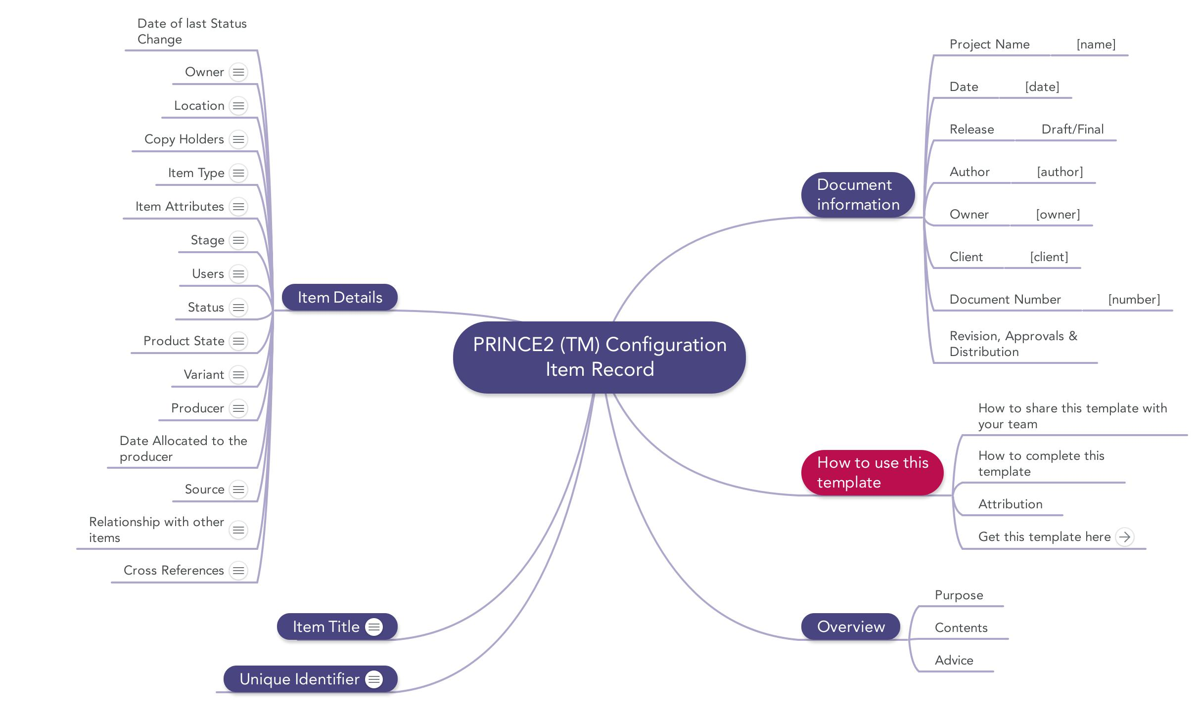prince templates mind maps word excel and pdf the configuration item record in word pdf or mindmap format