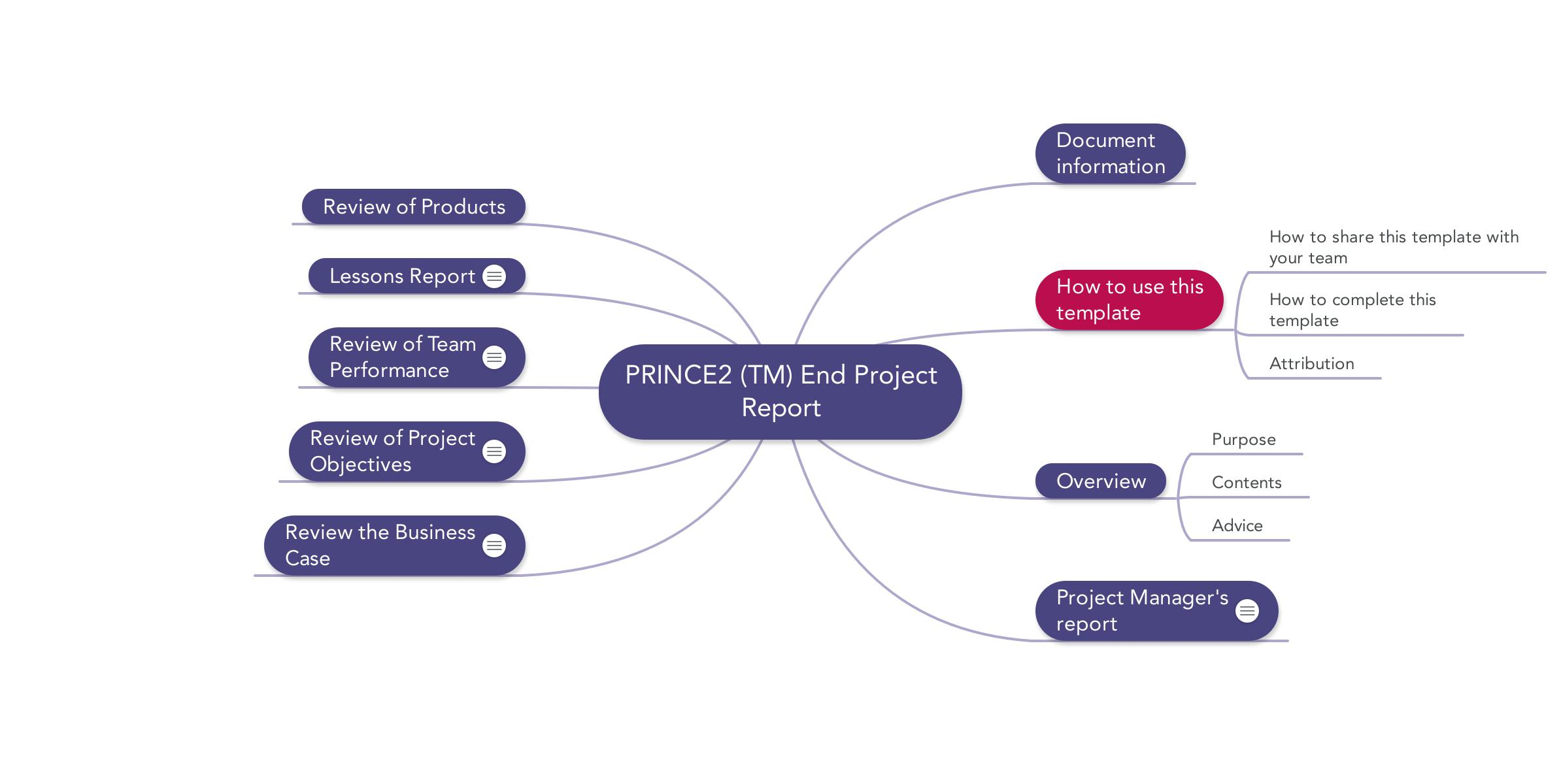 Prince2 end project report download template for End of project report template