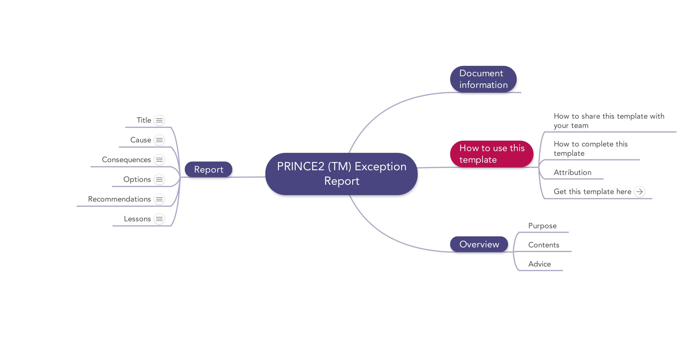 ... image of prince2 mindmap Highlight Report template
