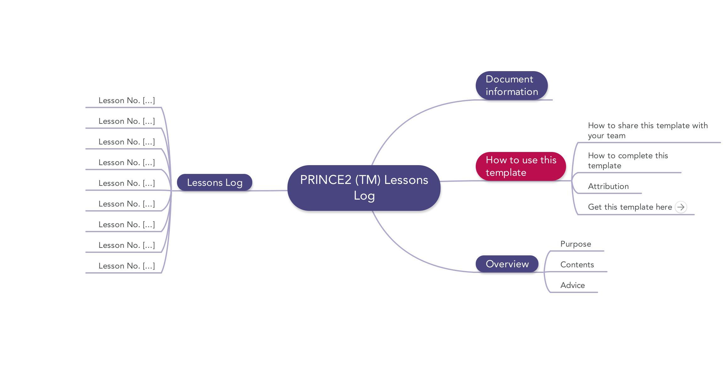 Prince2 Lessons Log