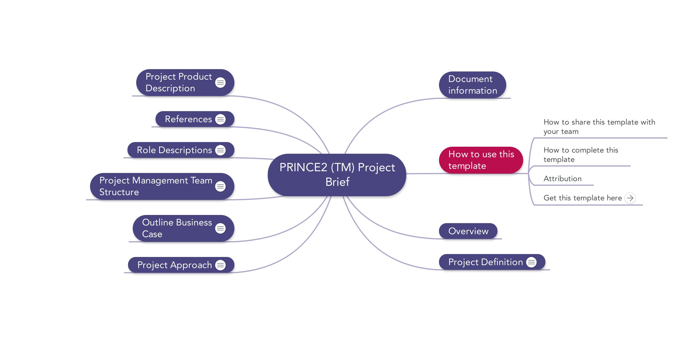 Prince2 Project Brief Download Template