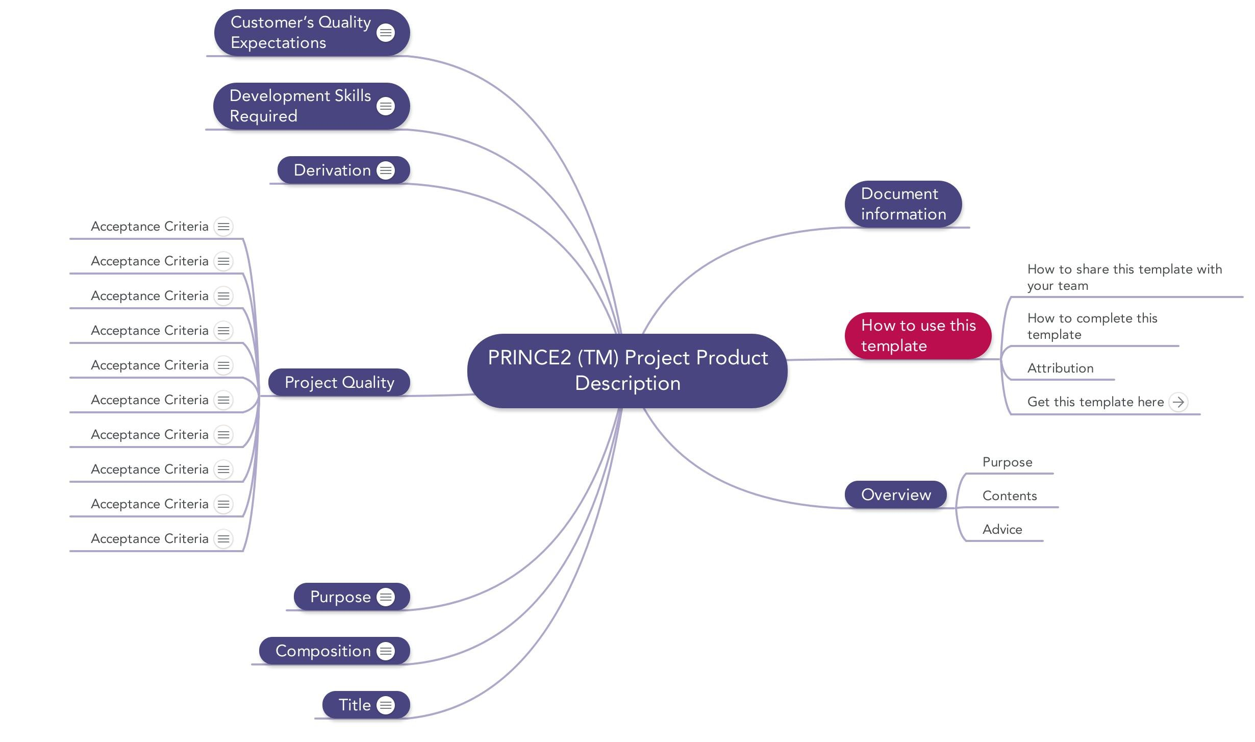Image Of Prince Mindmap Project Product Description Template