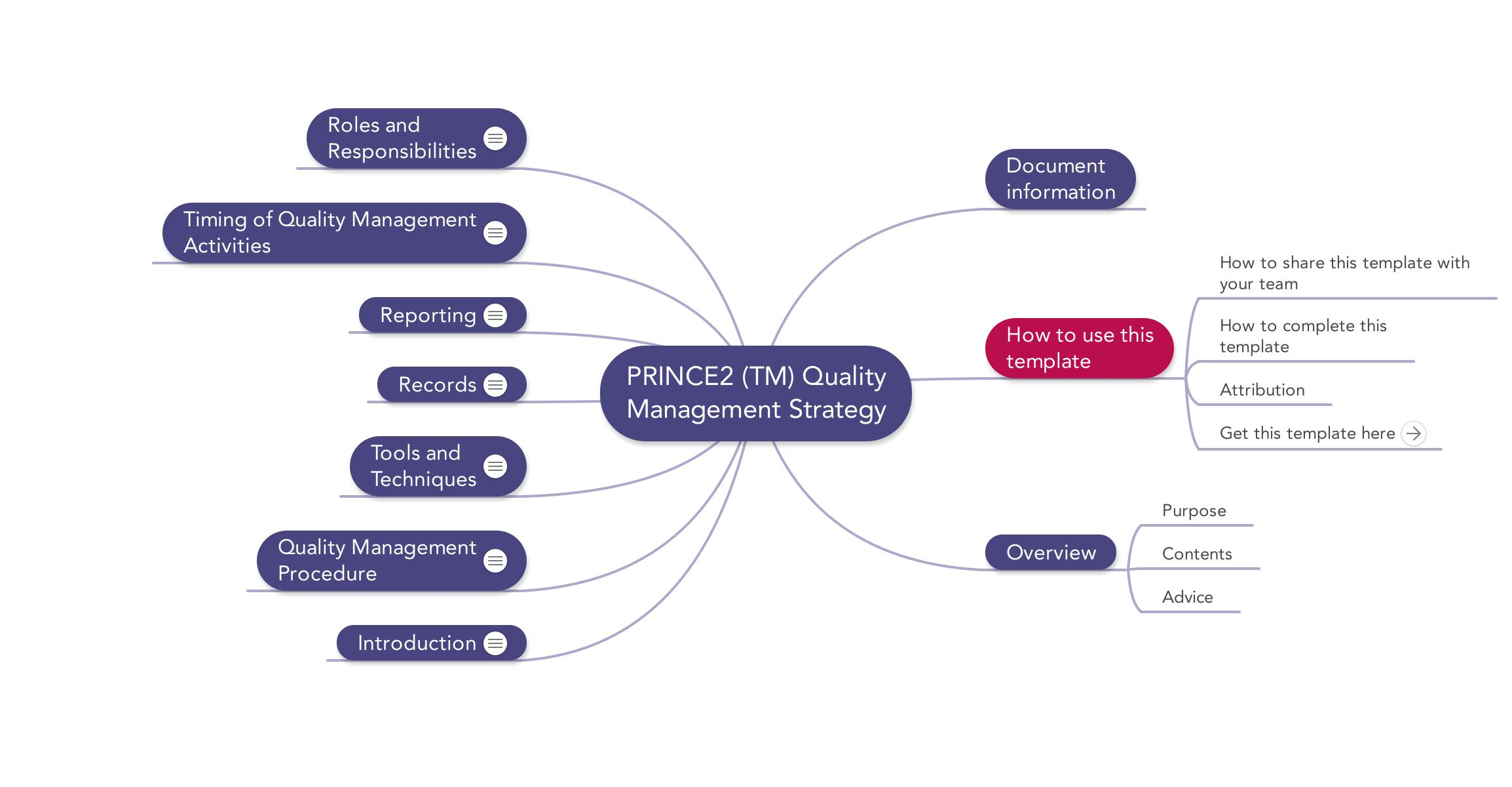 Prince2 Quality Management Strategy | Download template