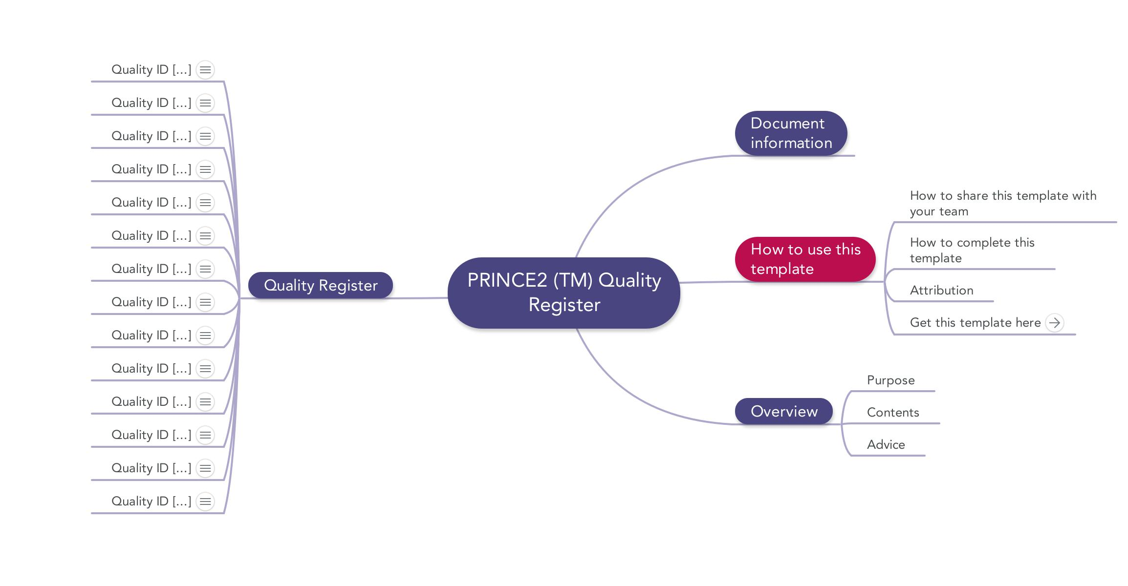 Prince2 Quality Register | Download template