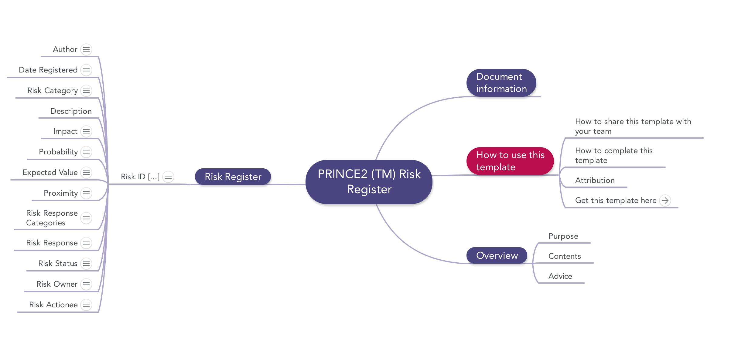prince2 risk register download template