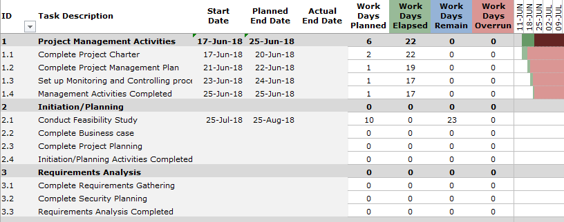 excel project plan template with project tasks