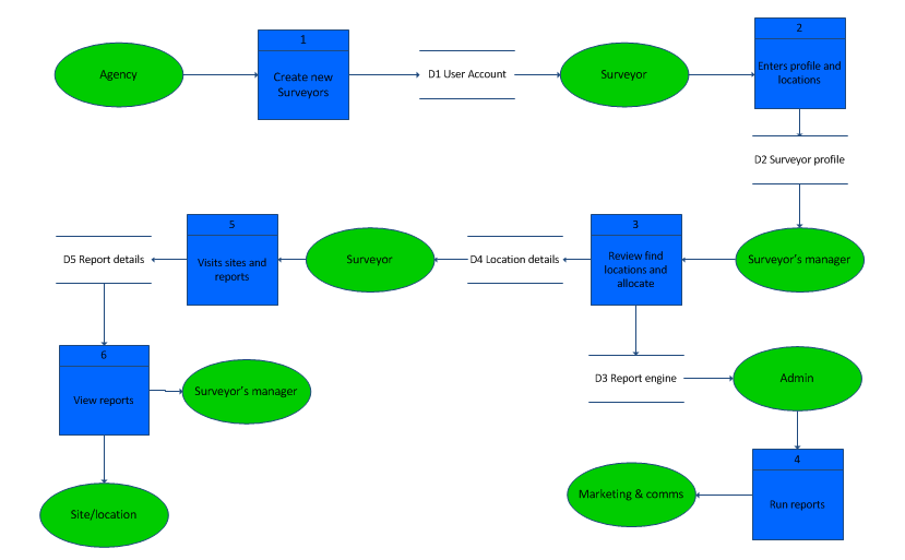 Level 1 Data Flow Diagram