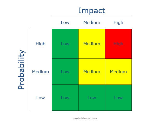 Risk Assessment Matrix 3 By 3 Example With Free Download