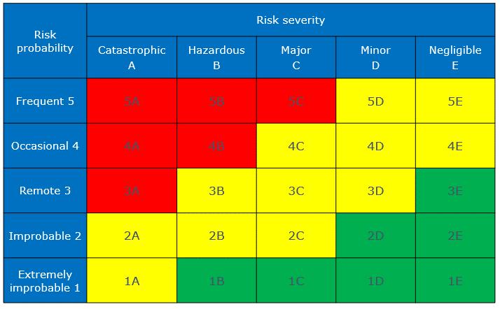 Risk Assessment Matrix Example Aviation Safety