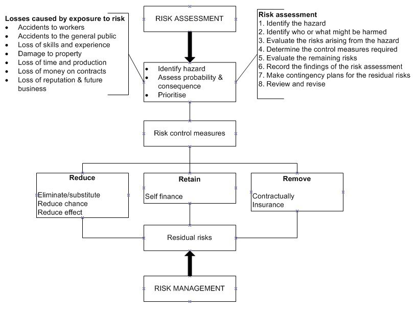Risk management in construction process of managing risk for Construction types insurance