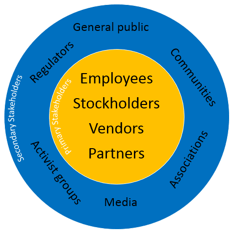 Secondary stakeholders compared to primary
