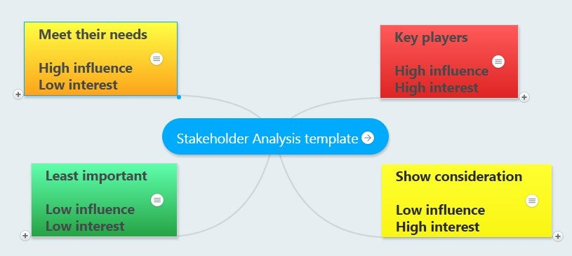 stakeholder analysis mindmap template
